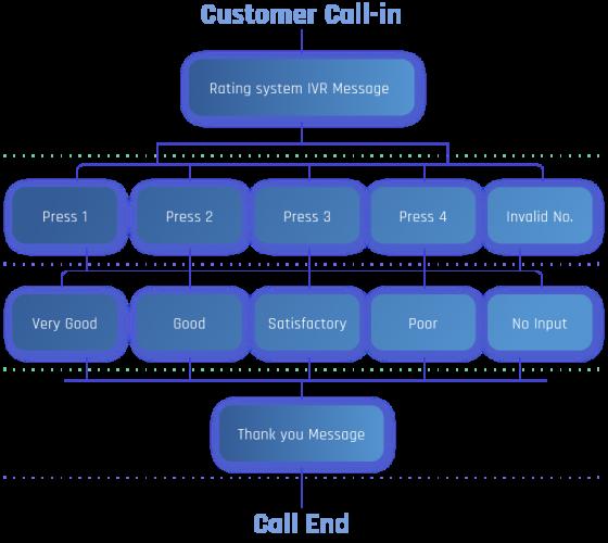 call flow diagram customer call in